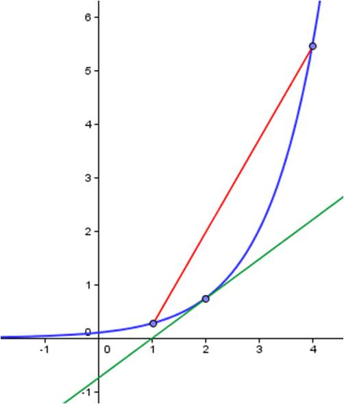 To find the average rate of change between 1 and 4, determine the coordinates of the endpoints of the red secant line and calculate the slope.
