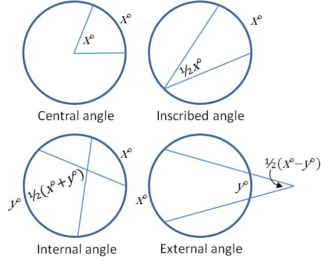 Bay area tutoring blog archive angles in circles and arc measures geometry ccuart Image collections